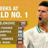 Novak Đoković je od danas zvanično najbolji teniser u istoriji!